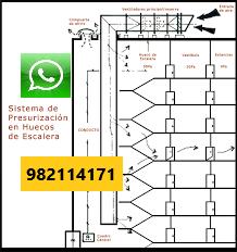 Mantenimiento de Presurización de Escalera en San Isidro, SURCO, MIRAFLORES